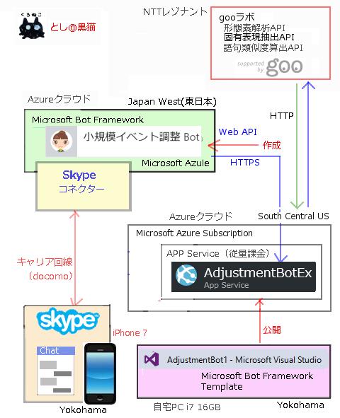 iPhoneのSkypeでも動作する AIチャットボットエンジン MADSHIP