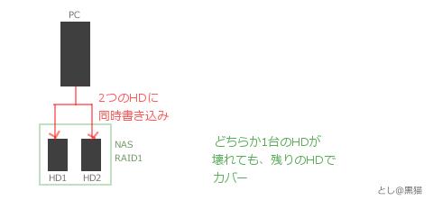NAS RAID1 3TB 構築