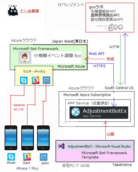 iPhoneのSlackでも動作する AIチャットボットエンジン MADSHIP